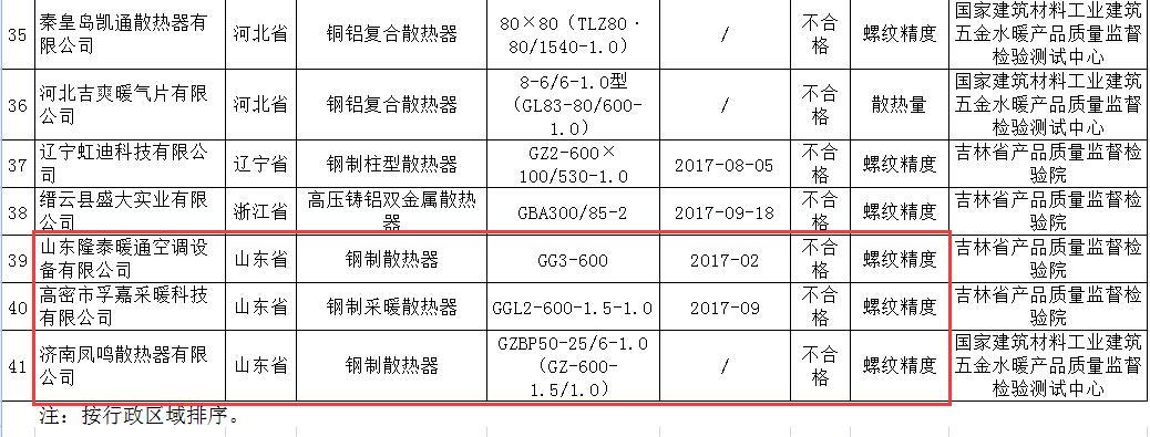 3家山东企业生产暖气片不合格 被国家质检总局通报