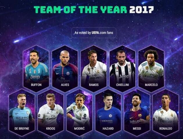 欧足联公布2017年度最佳阵容:梅西C罗领衔 内马尔无缘