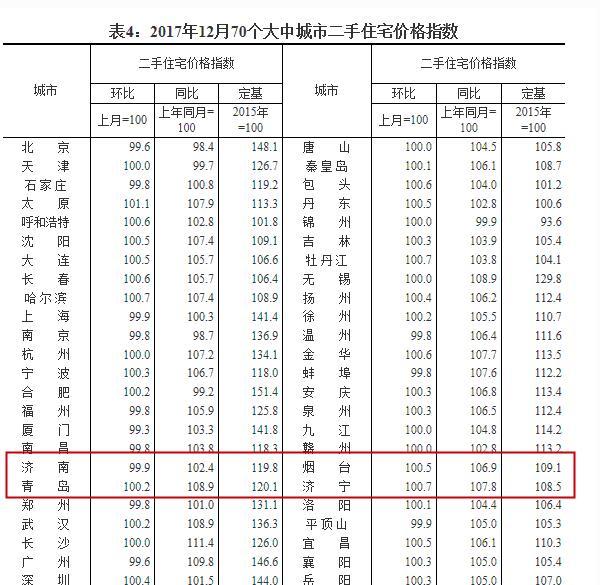 去年12月房价出炉 济南新房环比止住四连跌小幅上涨