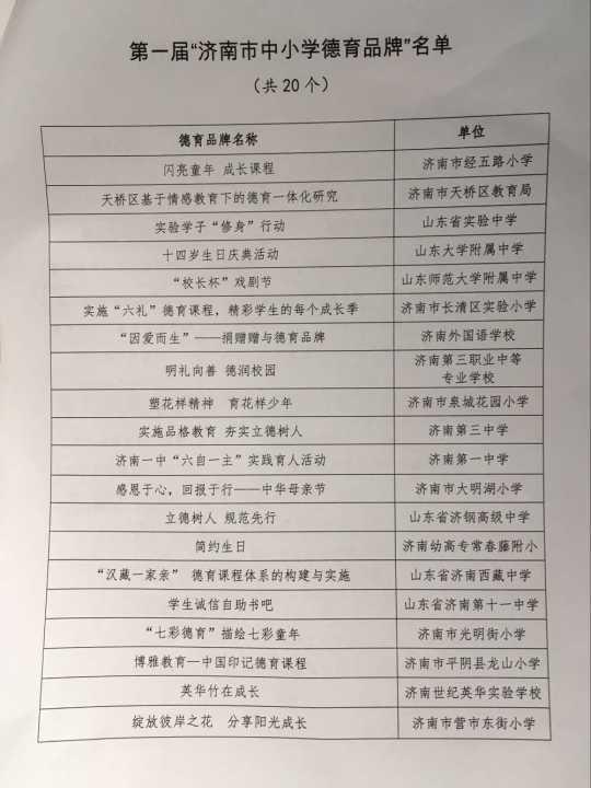 济南市40个中小学德育、教学品牌获表彰