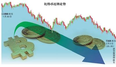 虚拟货币监管加码 多平台比特币价跌破8000美元