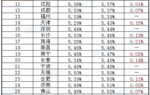 济南首套房贷平均利率上浮至5.51% 环比0.02%
