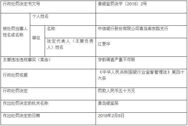 中信银行青岛南京路支行贷前调查违法违规被罚50万元