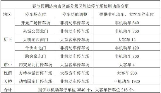 春节假期济南这些地方最堵 千佛山、大明湖周边停车场关闭