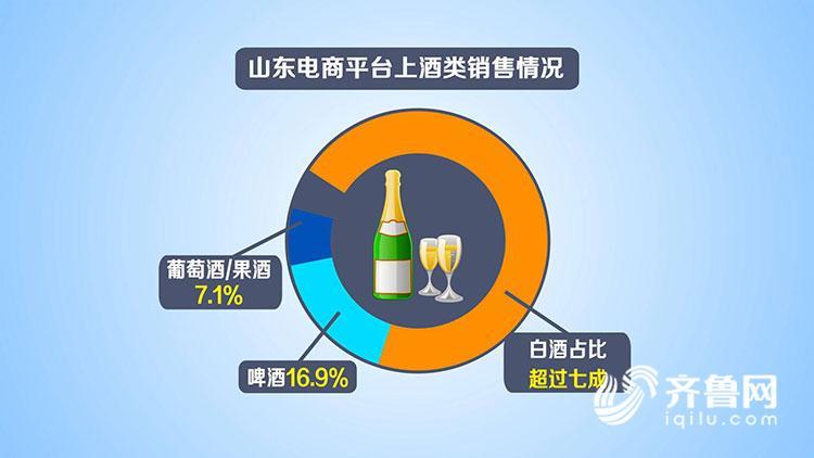年货销售额山东居全国第7 酒类中白酒卖得最火