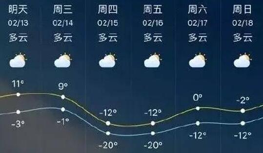 过年秒入夏?13省气温预报出错吓坏网友 济南气温将飙升至30度?