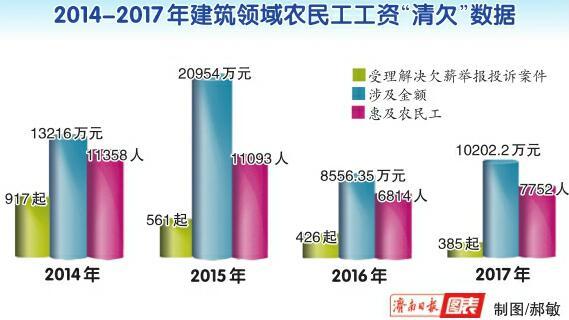 济南市农民工讨薪投诉案件受理起数连续四年降低