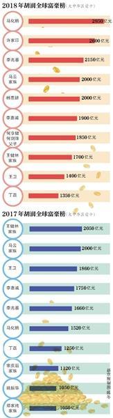逆袭!马化腾成华人首富财富2950亿 胡润全球富豪榜出炉看都有谁