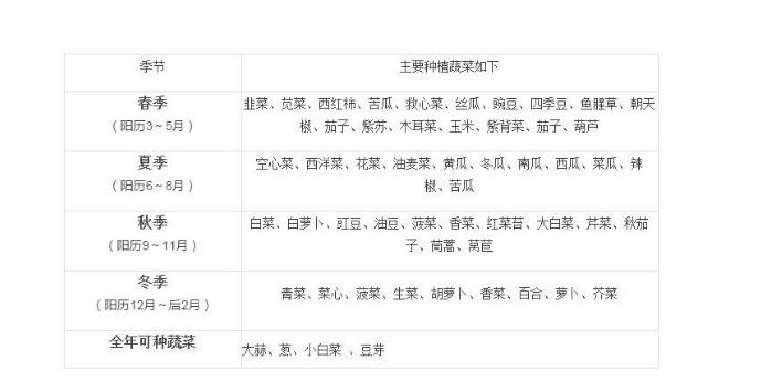 88必发老虎机客户端发布蔬菜种植时间表 几月种什么菜一看就明白!