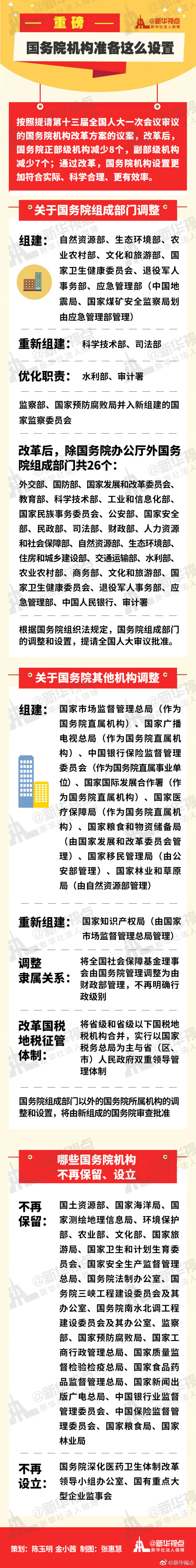 国务院设置组成部门26个
