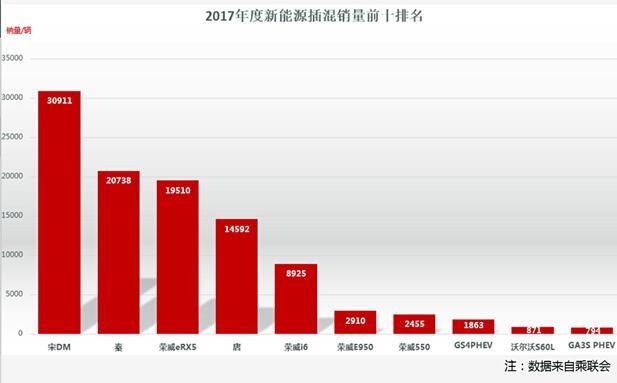 比亚迪宋家族迎来开门红 2月同比增长462%