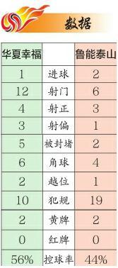 """鲁能2:1华夏开局三连胜 李霄鹏为本土教练代言请叫他""""李谦虚"""""""