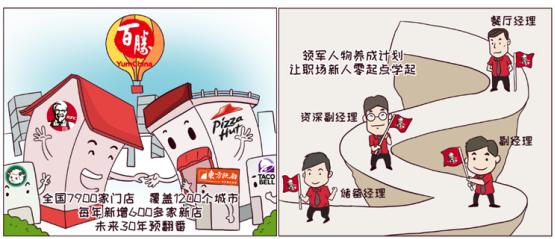 """关爱员工全家人健康 百胜中国重磅推出""""餐厅经理全家福健康关怀计划"""""""