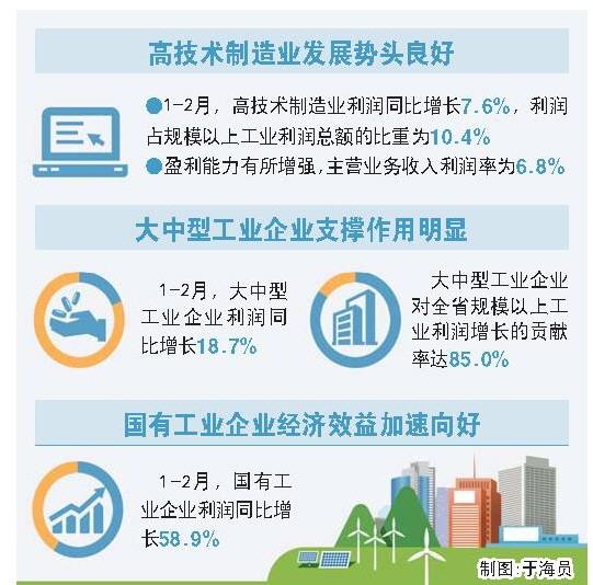 我省企业效益稳步增长 规模以上工业企业前两月利润增12%