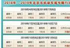 北京尾号限行延长 实施工作日高峰时段区域限行交通管理