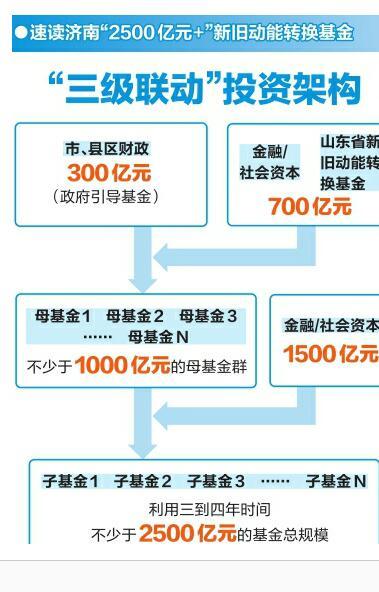 济南设立新旧动能转换基金 投向十大千亿产业等六领域