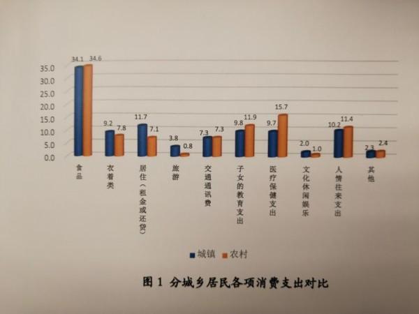 山东40.8%受访者满意个人收入 人情支出占比较大