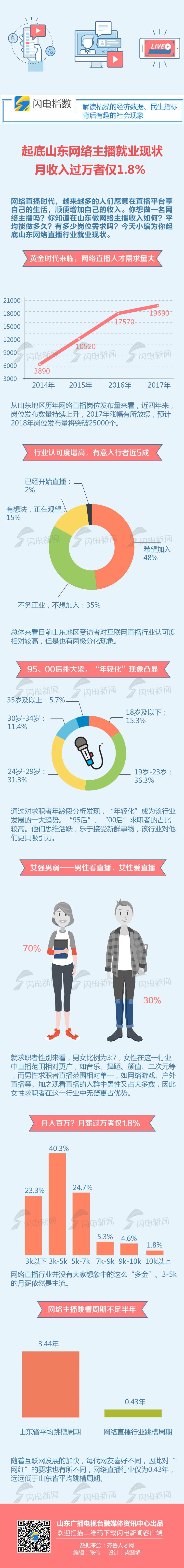 起底山东网络主播就业现状 月收入过万者仅1.8%
