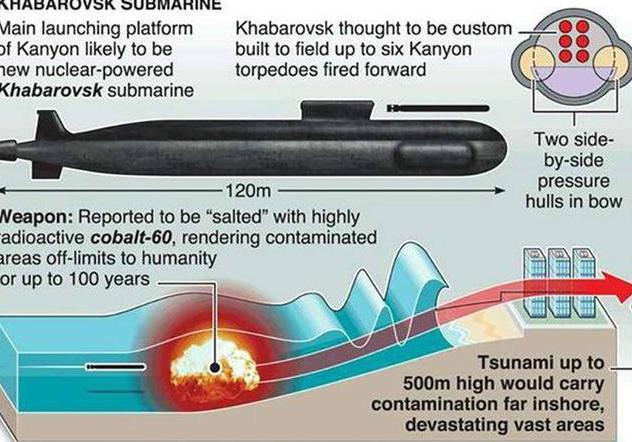 """俄北方舰队组建神秘""""深水部队""""  配备大量无人潜航器"""