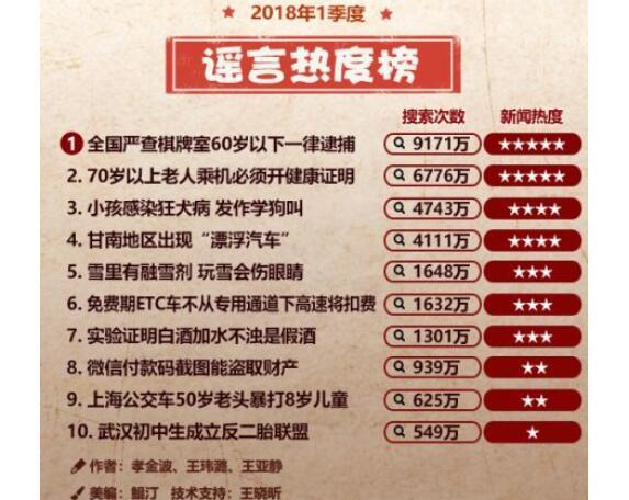 全是假的?一季度谣言热度榜网友震惊 【2018谣言TOP10】一览!