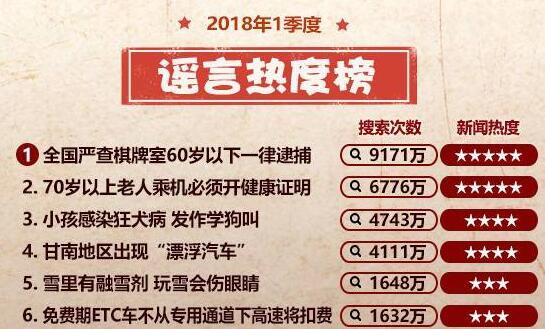 2018年一季度谣言热度榜top10 微信付款码截图能被盗吗