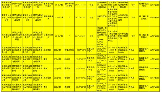 莱芜泰顺斋等8家食品企业产品不合格被通告