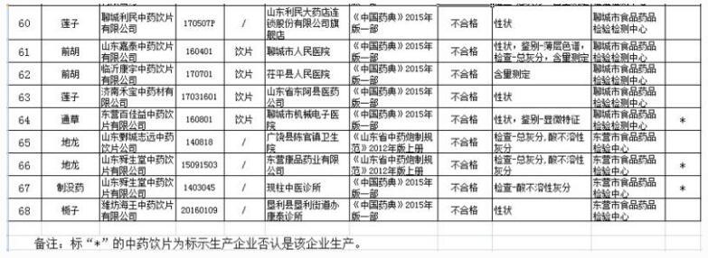 山东省食药监局:68批次中药饮片质量抽检不合格