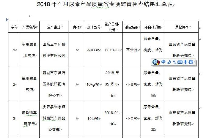 山东发布最新一期车用尿素抽查结果 3家企业被查