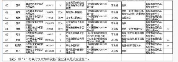 孟氏中药、汉草堂、益生源等药企68批次中药饮片抽检不合格