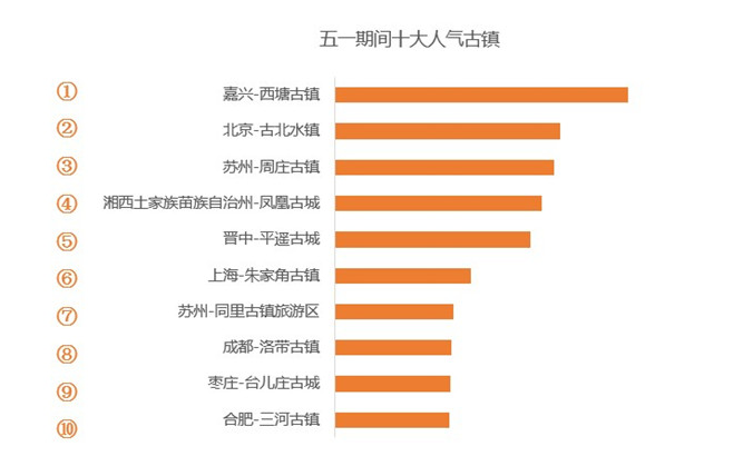高德地图发布五一出游指南:杭州西湖人气最高