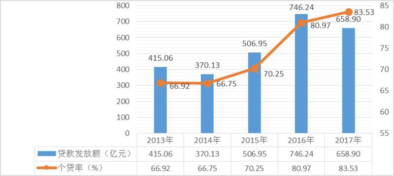 山东职工咋使用公积金 82%贷款购买144平以下住房