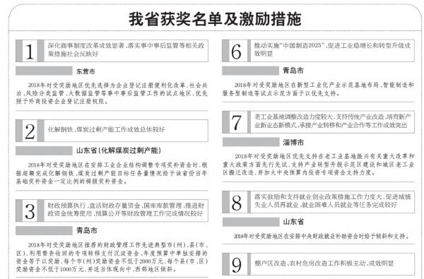 山东获11项政策红利!快来看获奖名单及激励措施
