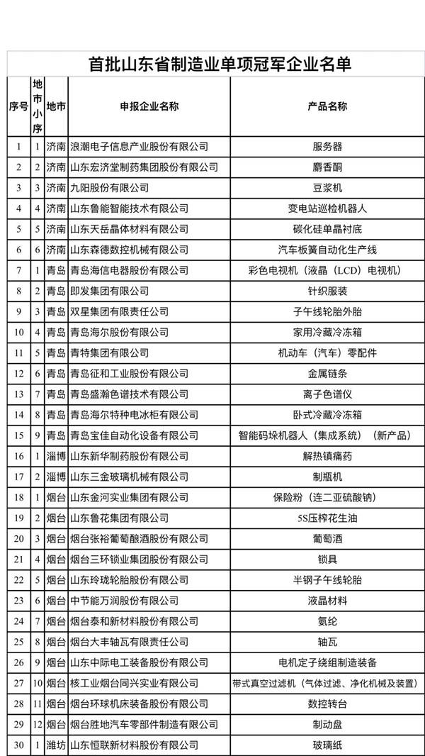 山东78家企业成为全省首批制造业单项冠军