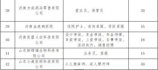 济南5月19日举办医药卫生类高校毕业生专场招聘
