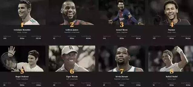 世界百大运动员:榜单第一位是C罗 第二是詹姆斯 第三才是梅西