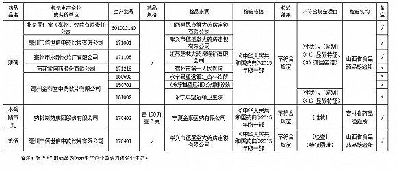 国家药监局:北京同仁堂等6家企业9批次药品不符规定