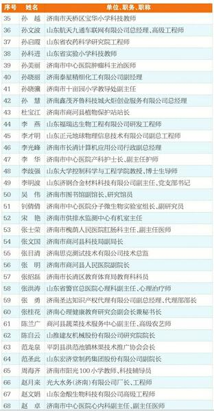 2018年济南市优秀科技工作者名单