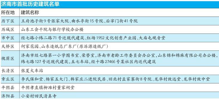 济南市首批历史建筑名单公布 张夏火车站等24处建筑上榜