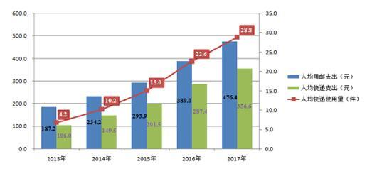 去年全年我国快递业务量突破400亿件