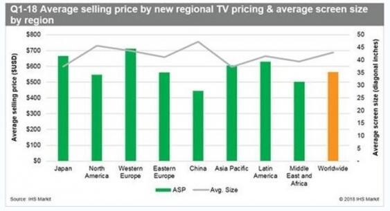 液晶电视平均售价对比:中国价格最低