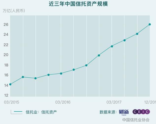 降通道:前四月信托通道业务缩减近7000亿