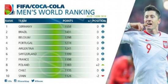 不增反降?FIFA最新排名:德国队占新宝3娱乐登录榜首  中国排名退至亚洲第7位