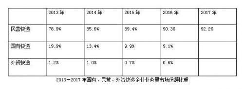 民营快递市场份额达92.2% 国有及外资如何做