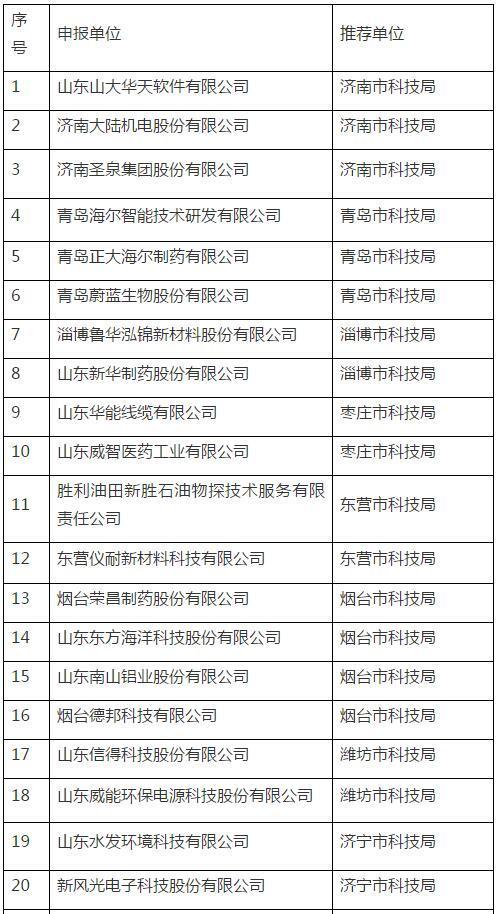 """山东40家单位申请国家""""千人计划""""专家工作站"""