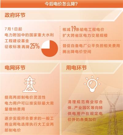今年政府从各个环节发力降电价 还有哪些降价空间