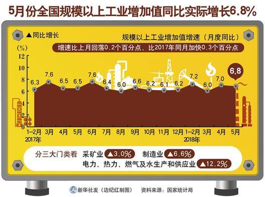 迈向高质量 夯实好势头——5月中国经济数据透视