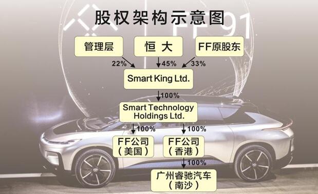 恒大正式入主FF  全球顶尖新能源汽车技术落地中国