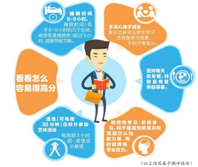 山东省普通高中质量综合评价结果发布 每天睡八九个小时更易考高分