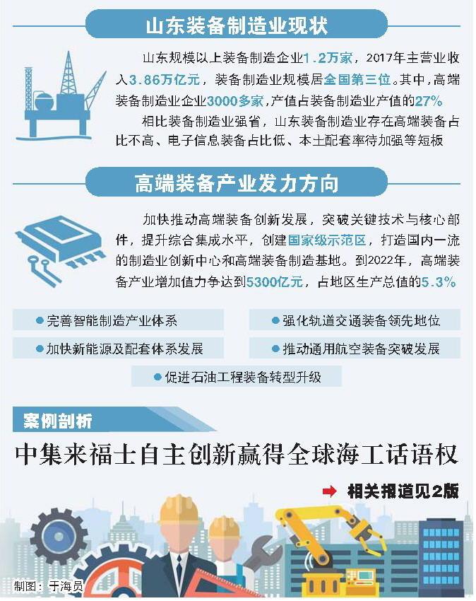 2017年山东装备制造业销售收入3.86万亿元 居全国第3位