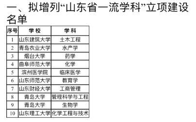 这些学校的25个学科,山东省支持...